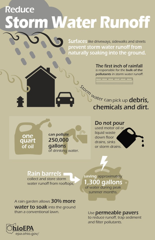 Infographic courtesy of Ohio EPA Pubic Interest Center