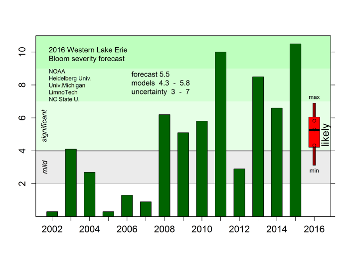 seasonal_forecast_thresholds